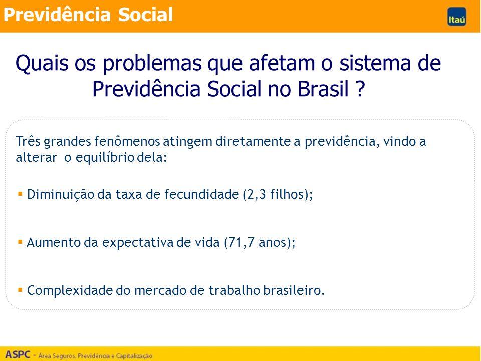 Quais os problemas que afetam o sistema de Previdência Social no Brasil ? Previdência Social Três grandes fenômenos atingem diretamente a previdência,
