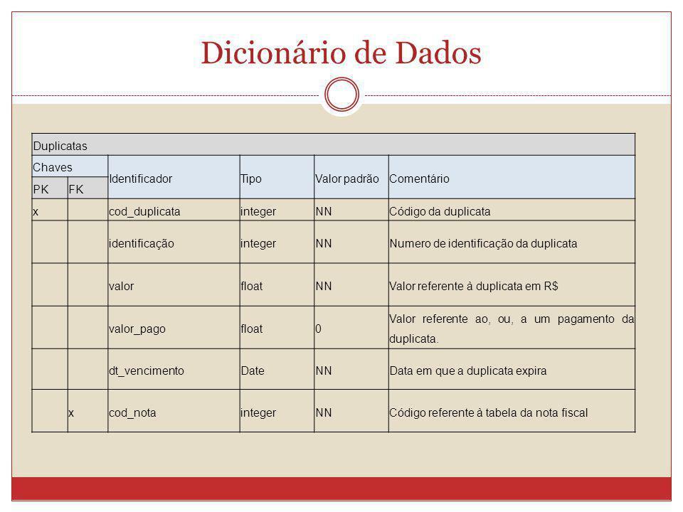 Dicionário de Dados Duplicatas Chaves IdentificadorTipoValor padrãoComentário PKFK x cod_duplicataintegerNNCódigo da duplicata identificaçãointegerNNN