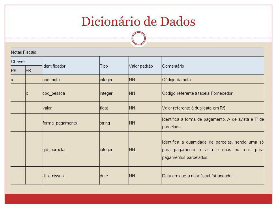 Dicionário de Dados Notas Fiscais Chaves IdentificadorTipoValor padrãoComentário PKFK x cod_notaintegerNNCódigo da nota xcod_pessoaintegerNNCódigo ref