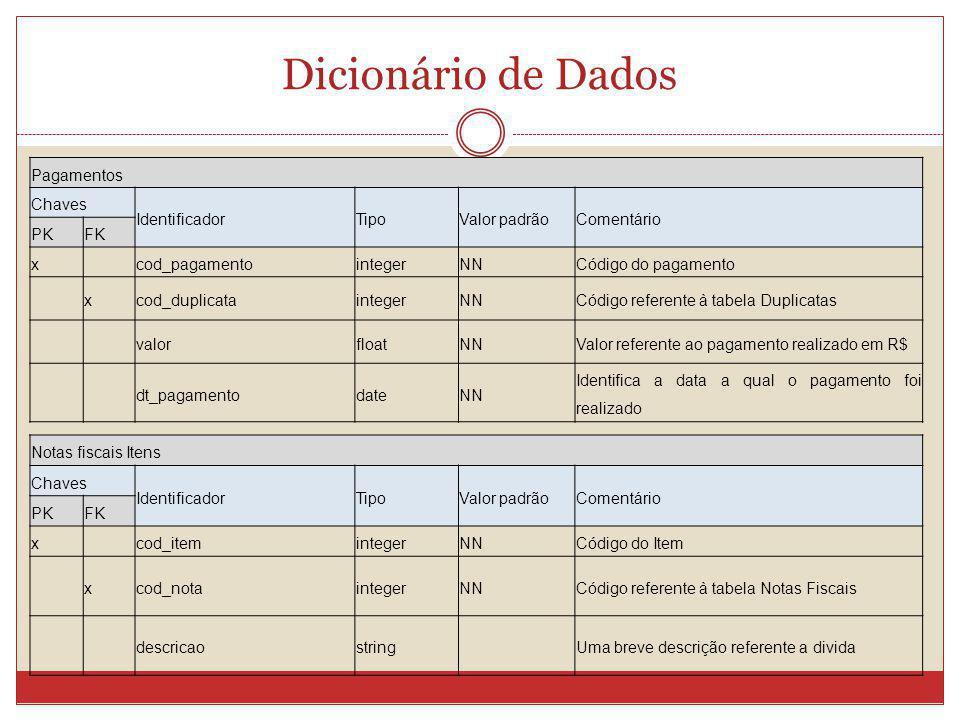 Dicionário de Dados Pagamentos Chaves IdentificadorTipoValor padrãoComentário PKFK x cod_pagamentointegerNNCódigo do pagamento xcod_duplicataintegerNN