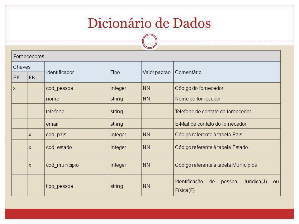 Dicionário de Dados Fornecedores Chaves IdentificadorTipoValor padrãoComentário PKFK x cod_pessoaintegerNNCódigo do fornecedor nomestringNNNome do for