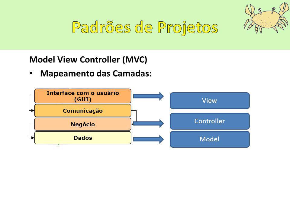 Model View Controller (MVC) Mapeamento das Camadas: View Controller Model