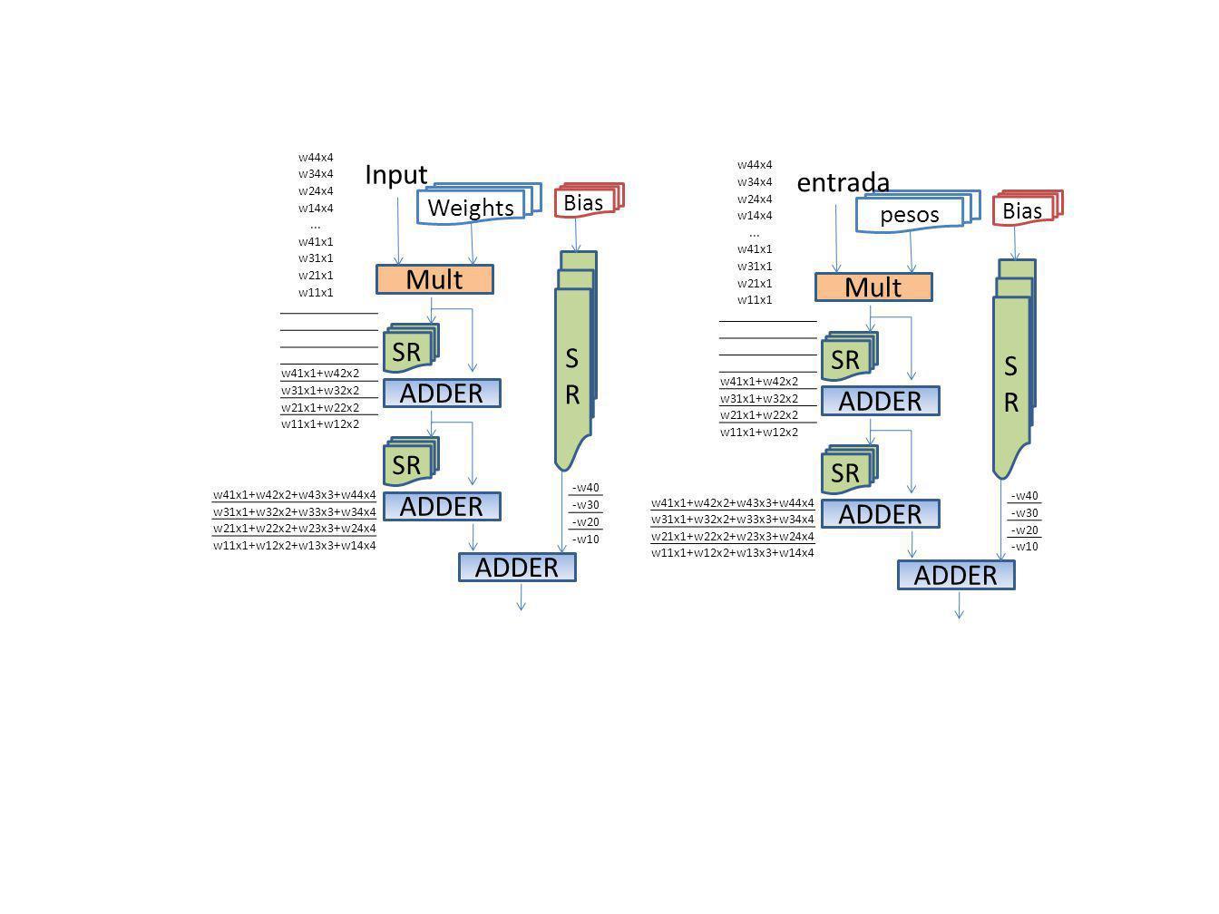 ADDER Mult SR ADDER SR ADDER SRSR Weights Input Bias w44x4 w34x4 w24x4 w14x4...