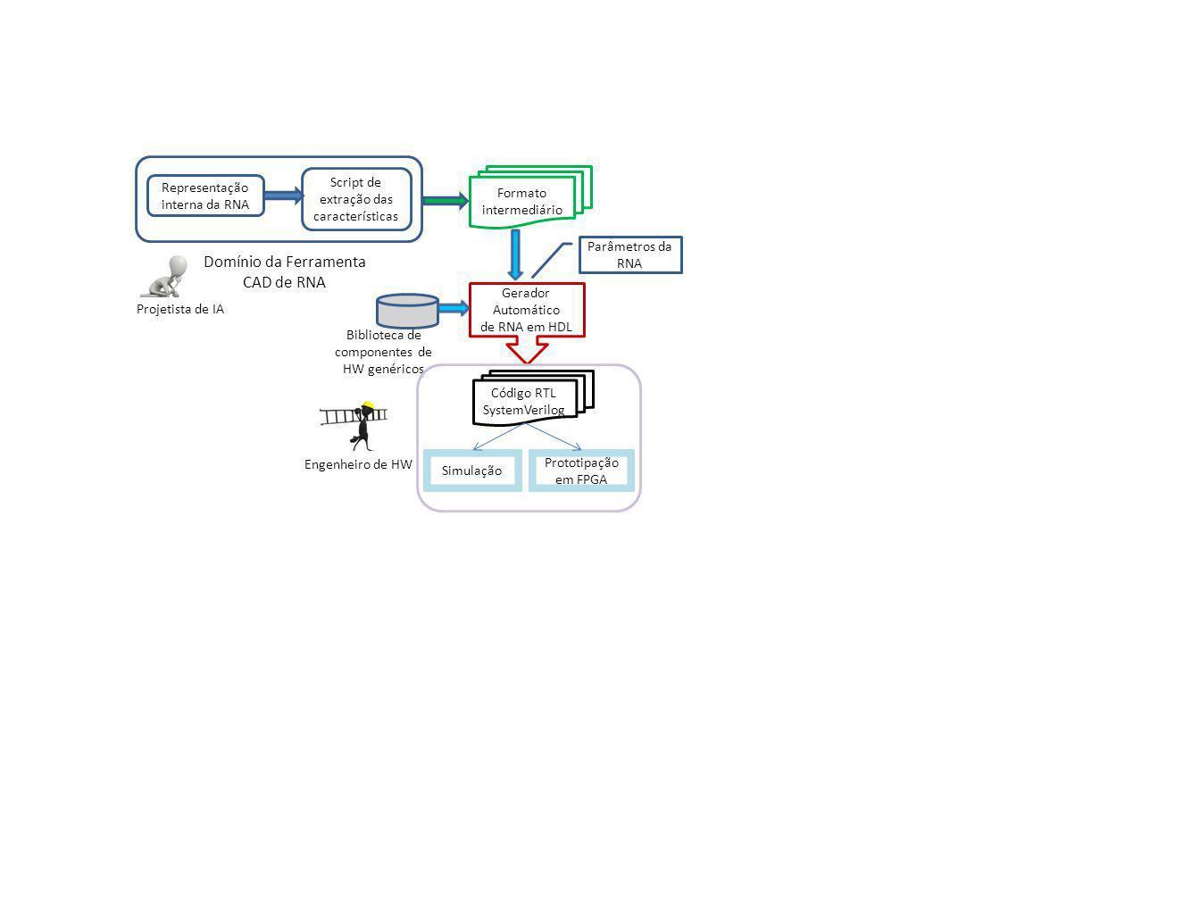 Projetista de IA Representação interna da RNA Domínio da Ferramenta CAD de RNA Script de extração das características Formato intermediário Gerador Automático de RNA em HDL Biblioteca de componentes de HW genéricos Parâmetros da RNA Código RTL SystemVerilog Engenheiro de HW Simulação Prototipação em FPGA