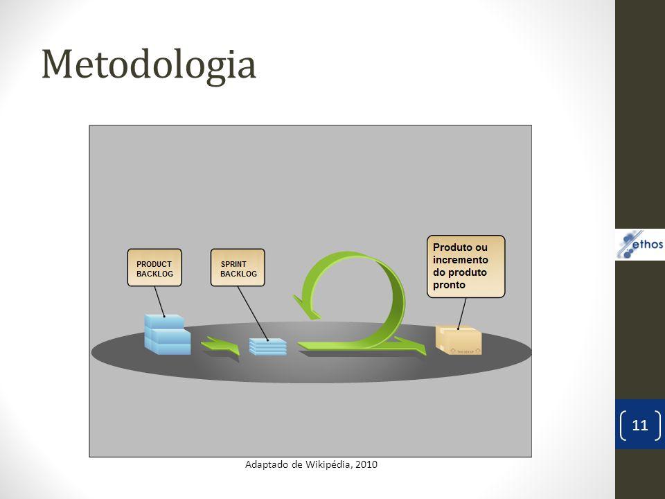 Metodologia Ethos 11 Adaptado de Wikipédia, 2010