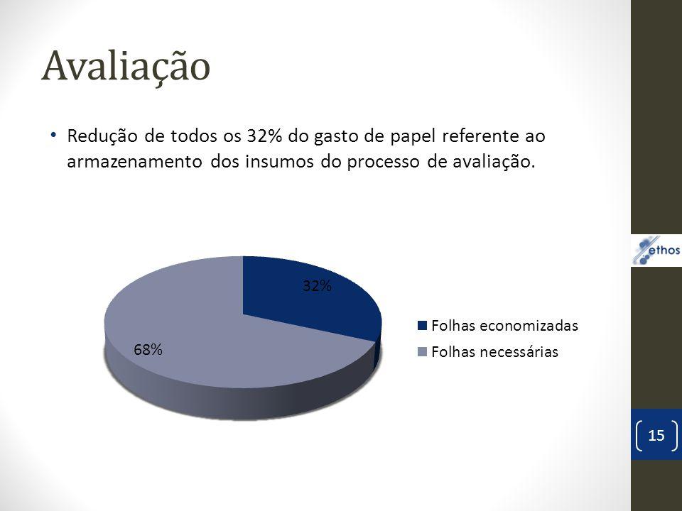 Avaliação Redução de todos os 32% do gasto de papel referente ao armazenamento dos insumos do processo de avaliação.