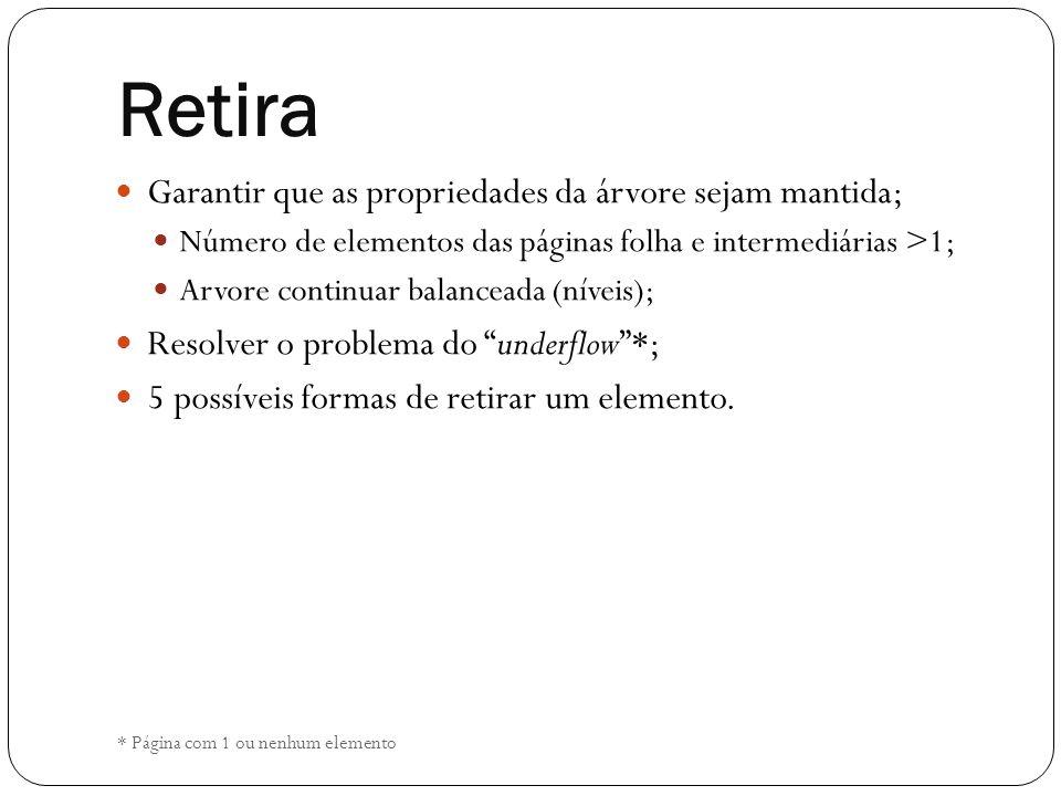 Retira Garantir que as propriedades da árvore sejam mantida; Número de elementos das páginas folha e intermediárias >1; Arvore continuar balanceada (n