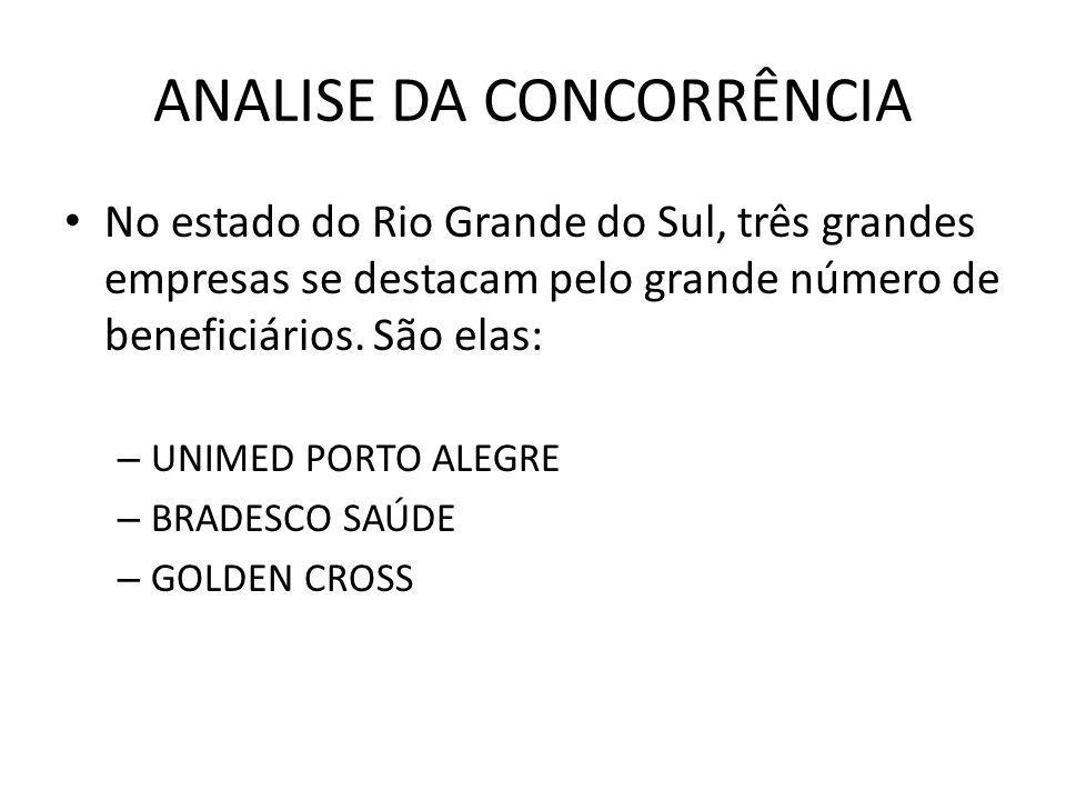 ANALISE DA CONCORRÊNCIA No estado do Rio Grande do Sul, três grandes empresas se destacam pelo grande número de beneficiários.