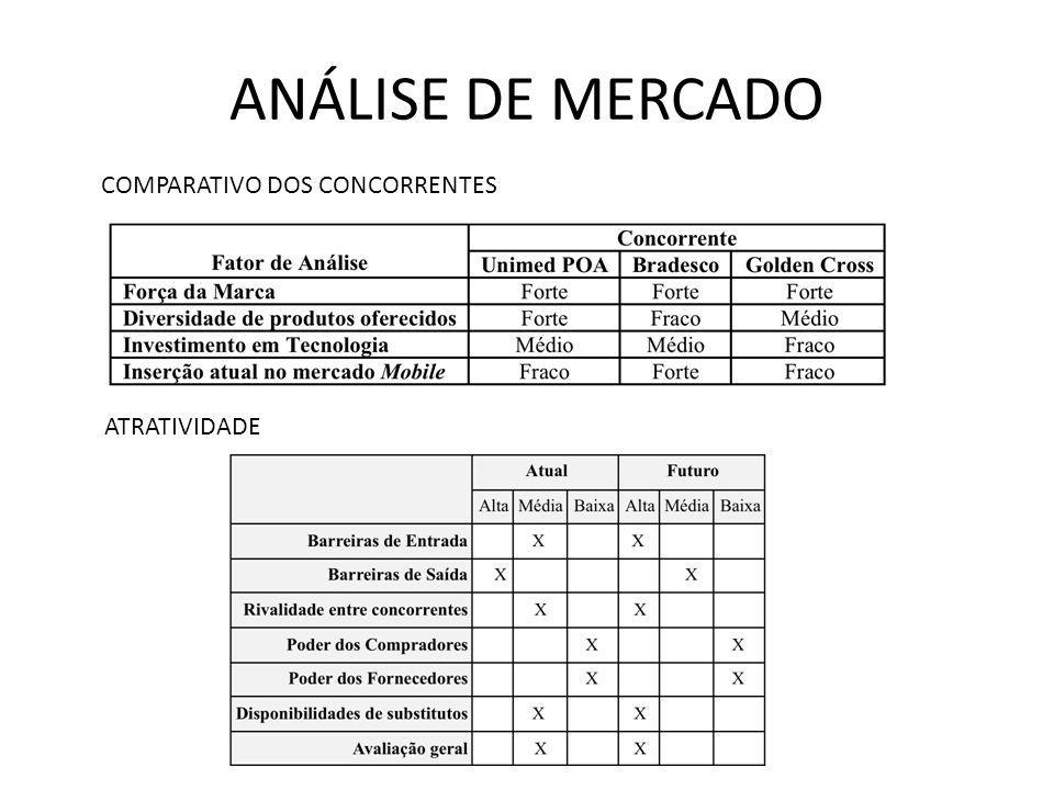 ANÁLISE DE MERCADO ATRATIVIDADE COMPARATIVO DOS CONCORRENTES