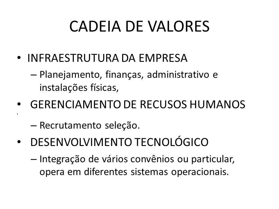 CADEIA DE VALORES INFRAESTRUTURA DA EMPRESA – Planejamento, finanças, administrativo e instalações físicas, GERENCIAMENTO DE RECUSOS HUMANOS – Recrutamento seleção.