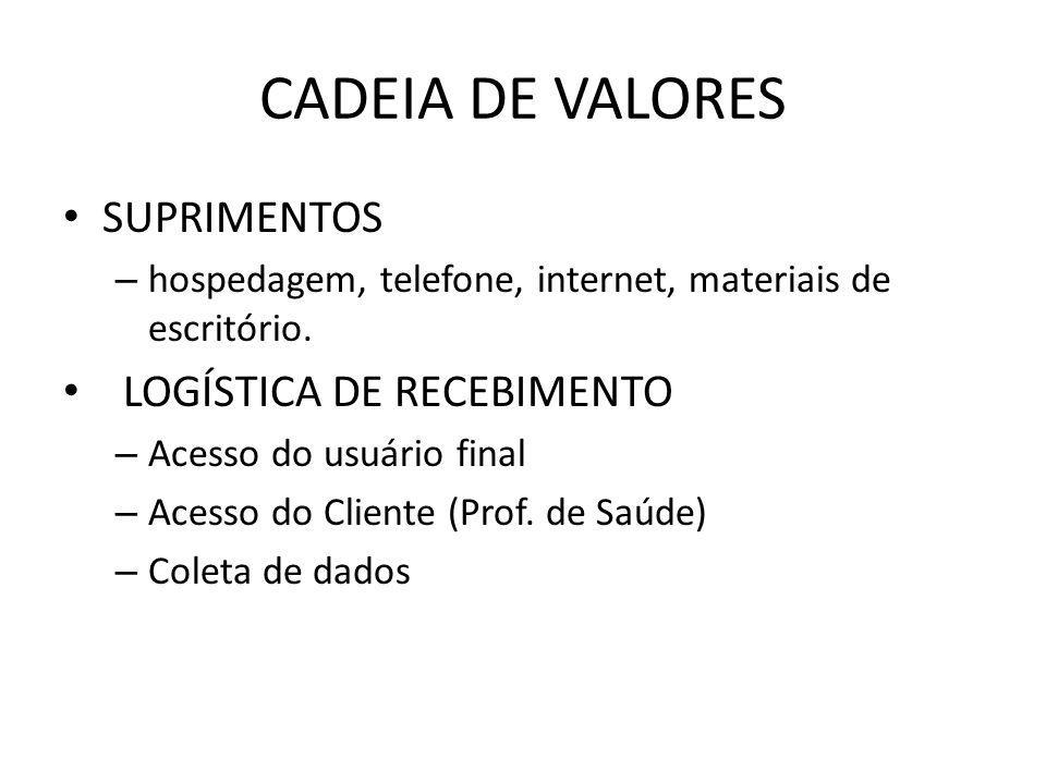 CADEIA DE VALORES SUPRIMENTOS – hospedagem, telefone, internet, materiais de escritório.