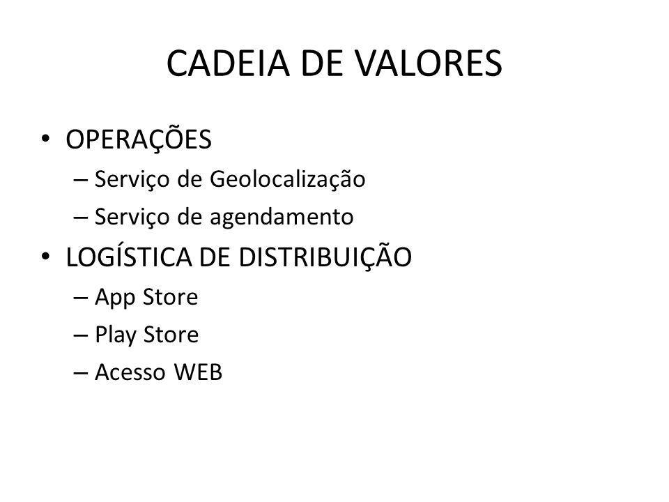 CADEIA DE VALORES OPERAÇÕES – Serviço de Geolocalização – Serviço de agendamento LOGÍSTICA DE DISTRIBUIÇÃO – App Store – Play Store – Acesso WEB