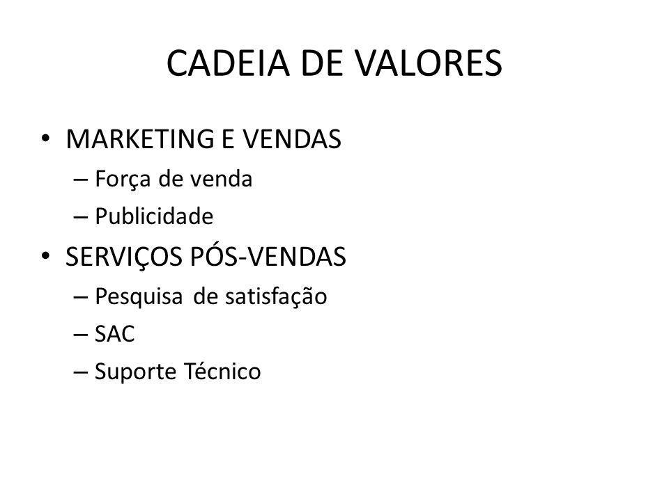 CADEIA DE VALORES MARKETING E VENDAS – Força de venda – Publicidade SERVIÇOS PÓS-VENDAS – Pesquisa de satisfação – SAC – Suporte Técnico