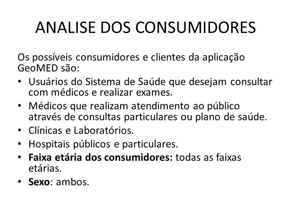 ANALISE DOS CONSUMIDORES Os possíveis consumidores e clientes da aplicação GeoMED são: Usuários do Sistema de Saúde que desejam consultar com médicos e realizar exames.