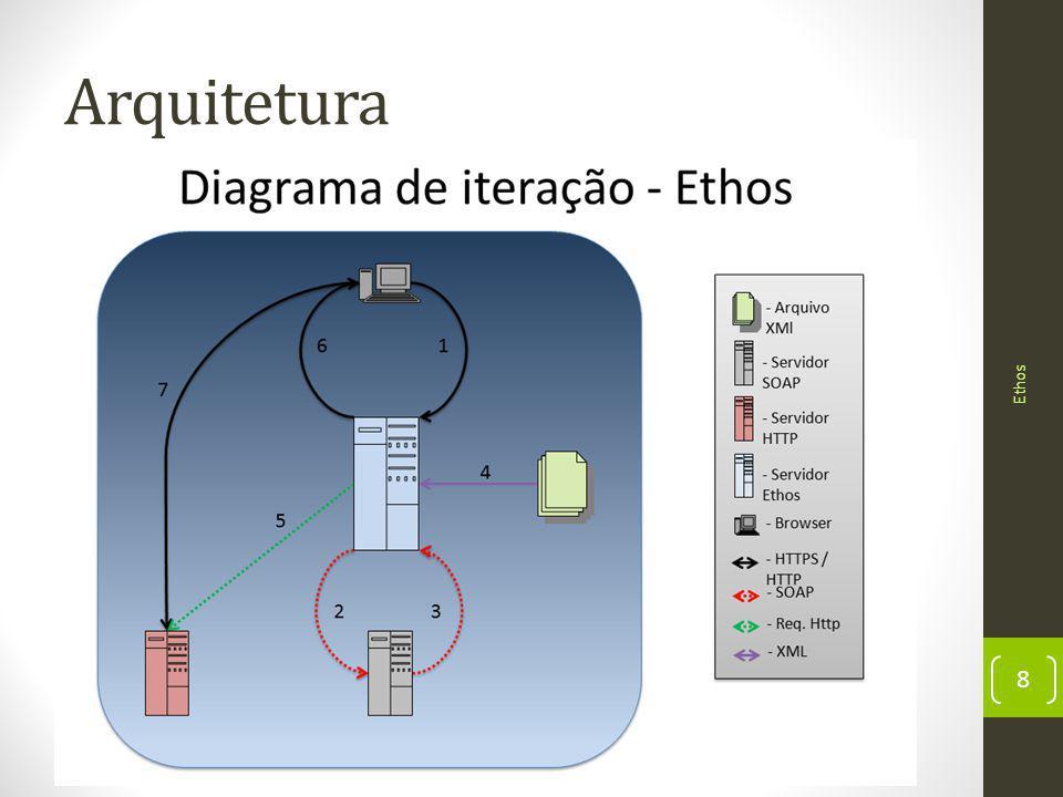 Arquitetura Ethos 8