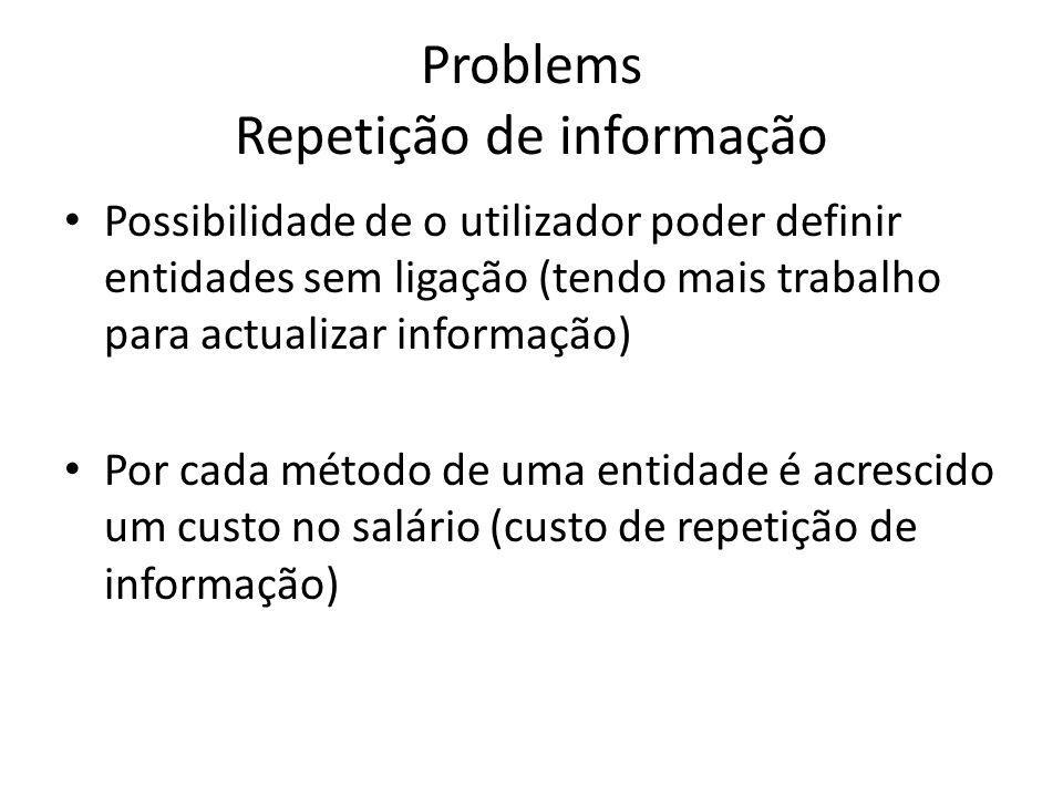 Problems Repetição de informação Possibilidade de o utilizador poder definir entidades sem ligação (tendo mais trabalho para actualizar informação) Por cada método de uma entidade é acrescido um custo no salário (custo de repetição de informação)