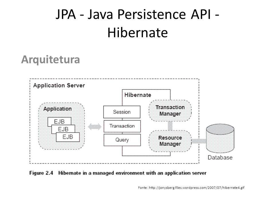 JPA - Java Persistence API - Hibernate Arquitetura Fonte: http://jonysberg.files.wordpress.com/2007/07/hibernate4.gif