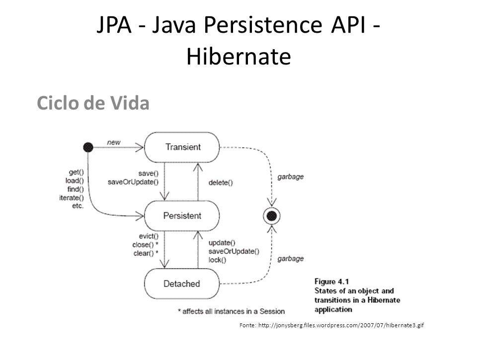 JPA - Java Persistence API - Hibernate Ciclo de Vida Fonte: http://jonysberg.files.wordpress.com/2007/07/hibernate3.gif