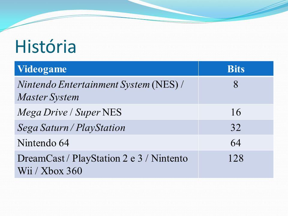 História VideogameBits Nintendo Entertainment System (NES) / Master System 8 Mega Drive / Super NES16 Sega Saturn / PlayStation32 Nintendo 6464 DreamC