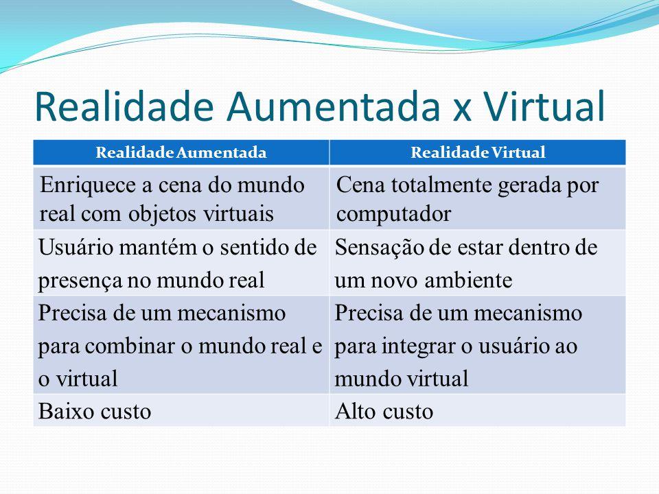 Realidade Aumentada x Virtual Realidade AumentadaRealidade Virtual Enriquece a cena do mundo real com objetos virtuais Cena totalmente gerada por comp