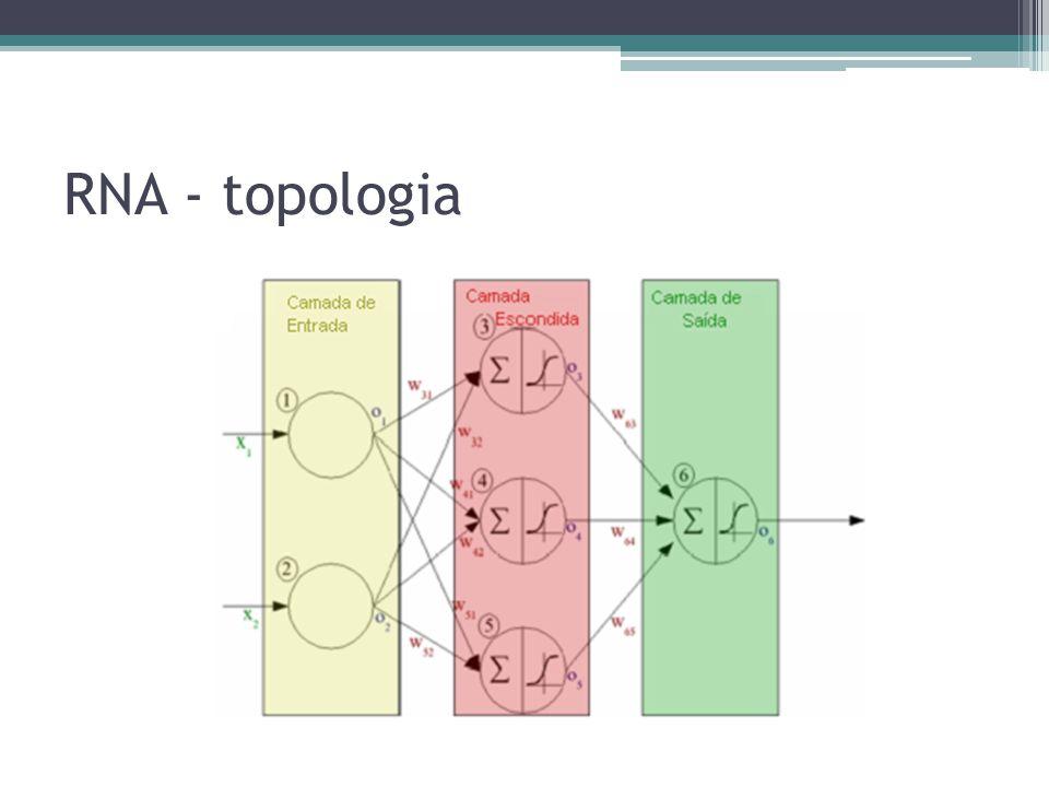 Análise de resultados Estudo de caso: Diabetes 2 classes, 5 entradas, 384 exemplos de teste Modelos Matlab script – sigmóide real, aproximado Em FPGA Em software – C++ Metodologia de teste Comparar saídas e obter o erro