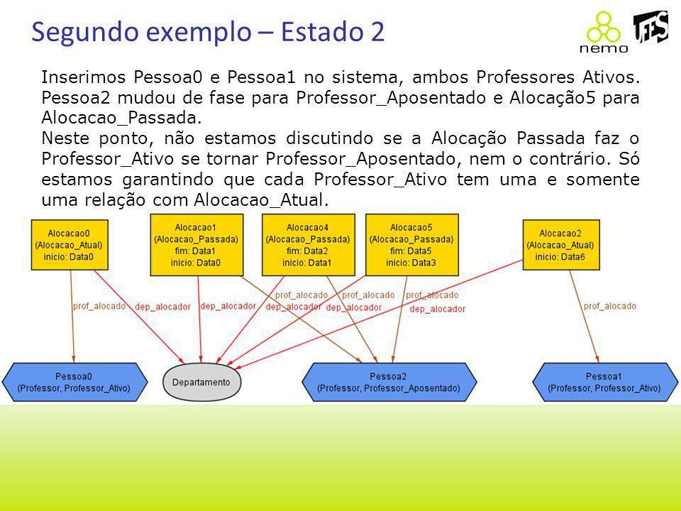 Segundo exemplo – Estado 2 Inserimos Pessoa0 e Pessoa1 no sistema, ambos Professores Ativos. Pessoa2 mudou de fase para Professor_Aposentado e Alocaçã