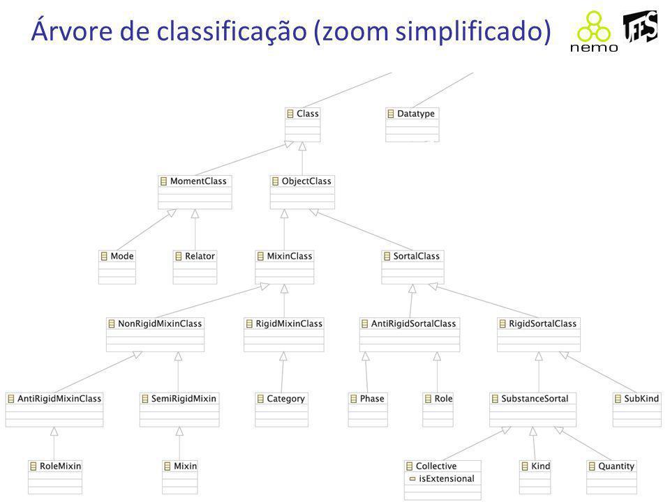 Modelo simplificado mostrado em aula Agora que sabemos que só Relators, Modes e Kinds terão instâncias diretas, vamos ver um exemplo de modelo dado em aula e algumas instâncias dele.