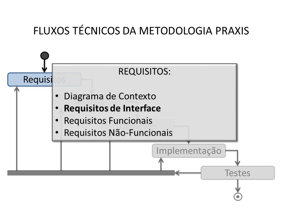 FLUXOS TÉCNICOS DA METODOLOGIA PRAXIS Requisitos Análise Desenho Implementação Testes REQUISITOS: Diagrama de Contexto Requisitos de Interface Requisi