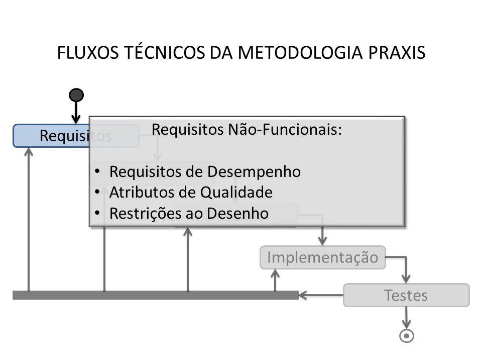 FLUXOS TÉCNICOS DA METODOLOGIA PRAXIS Requisitos Análise Desenho Implementação Testes Requisitos Não-Funcionais: Requisitos de Desempenho Atributos de