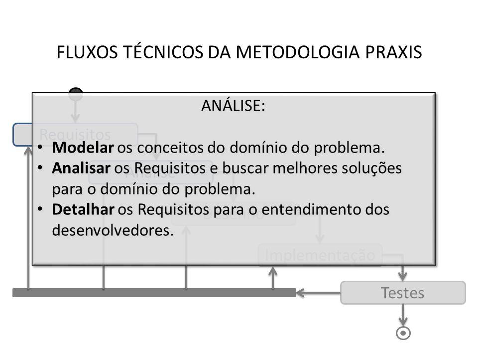 FLUXOS TÉCNICOS DA METODOLOGIA PRAXIS Requisitos Análise Desenho Implementação Testes ANÁLISE: Modelar os conceitos do domínio do problema. Analisar o