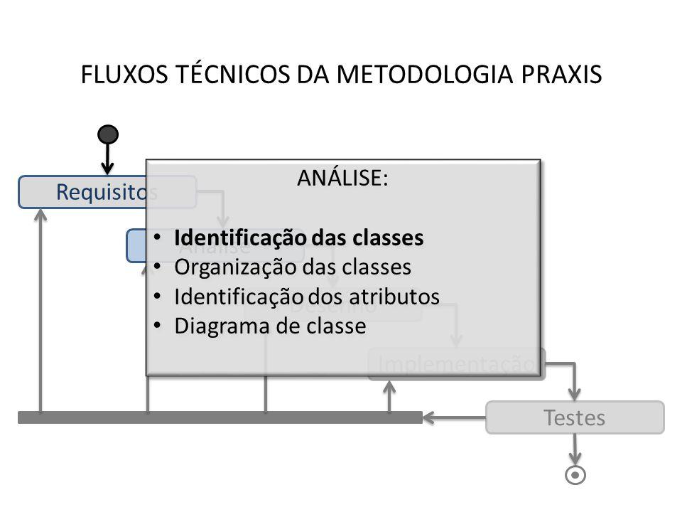 FLUXOS TÉCNICOS DA METODOLOGIA PRAXIS Requisitos Análise Desenho Implementação Testes ANÁLISE: Identificação das classes Organização das classes Ident