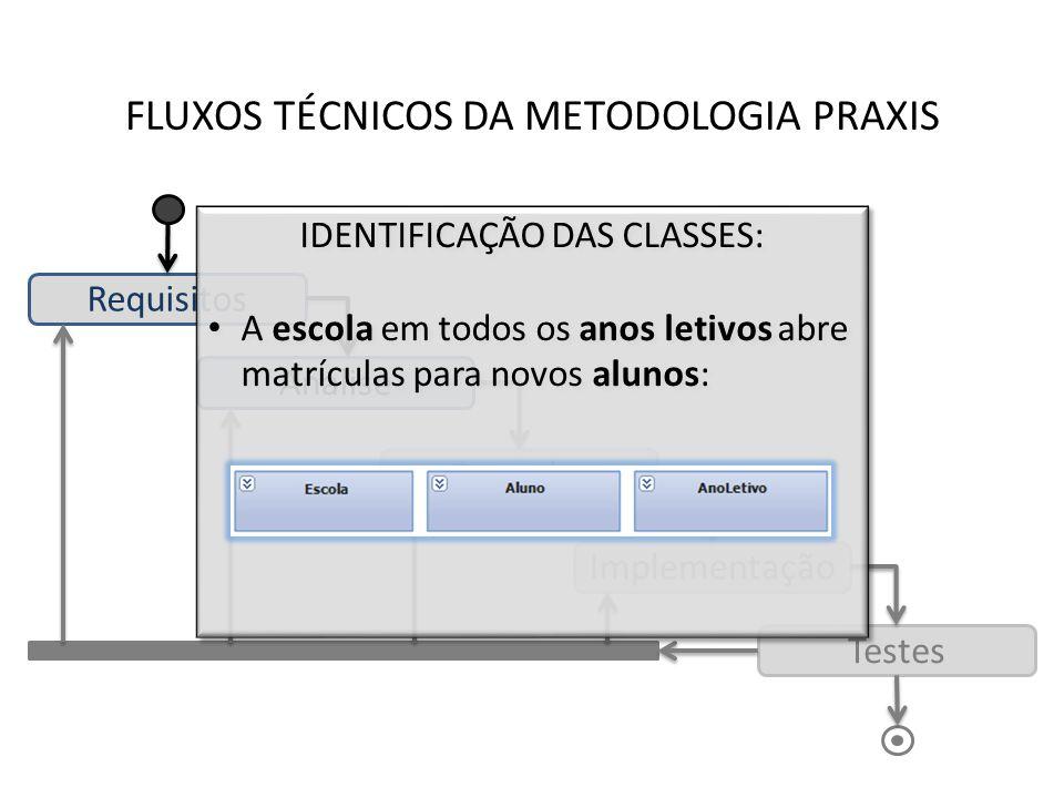 FLUXOS TÉCNICOS DA METODOLOGIA PRAXIS Requisitos Análise Desenho Implementação Testes IDENTIFICAÇÃO DAS CLASSES: A escola em todos os anos letivos abr
