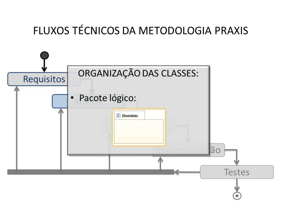 FLUXOS TÉCNICOS DA METODOLOGIA PRAXIS Requisitos Análise Desenho Implementação Testes ORGANIZAÇÃO DAS CLASSES: Pacote lógico: ORGANIZAÇÃO DAS CLASSES: