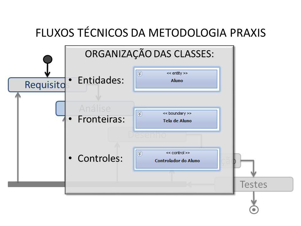 FLUXOS TÉCNICOS DA METODOLOGIA PRAXIS Requisitos Análise Desenho Implementação Testes ORGANIZAÇÃO DAS CLASSES: Entidades: Fronteiras: Controles: ORGAN