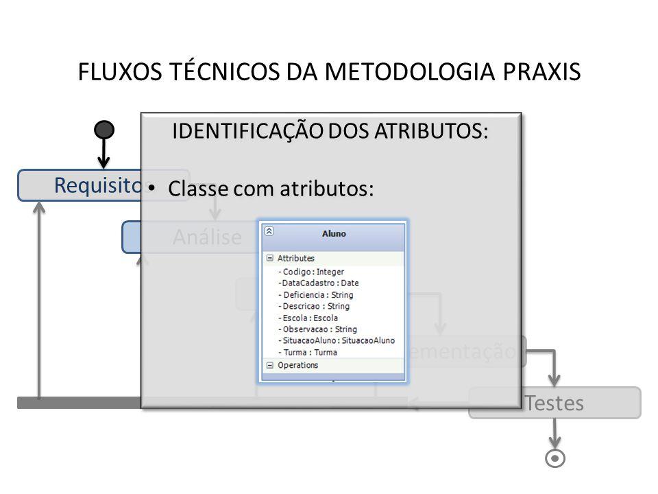 FLUXOS TÉCNICOS DA METODOLOGIA PRAXIS Requisitos Análise Desenho Implementação Testes IDENTIFICAÇÃO DOS ATRIBUTOS: Classe com atributos: IDENTIFICAÇÃO
