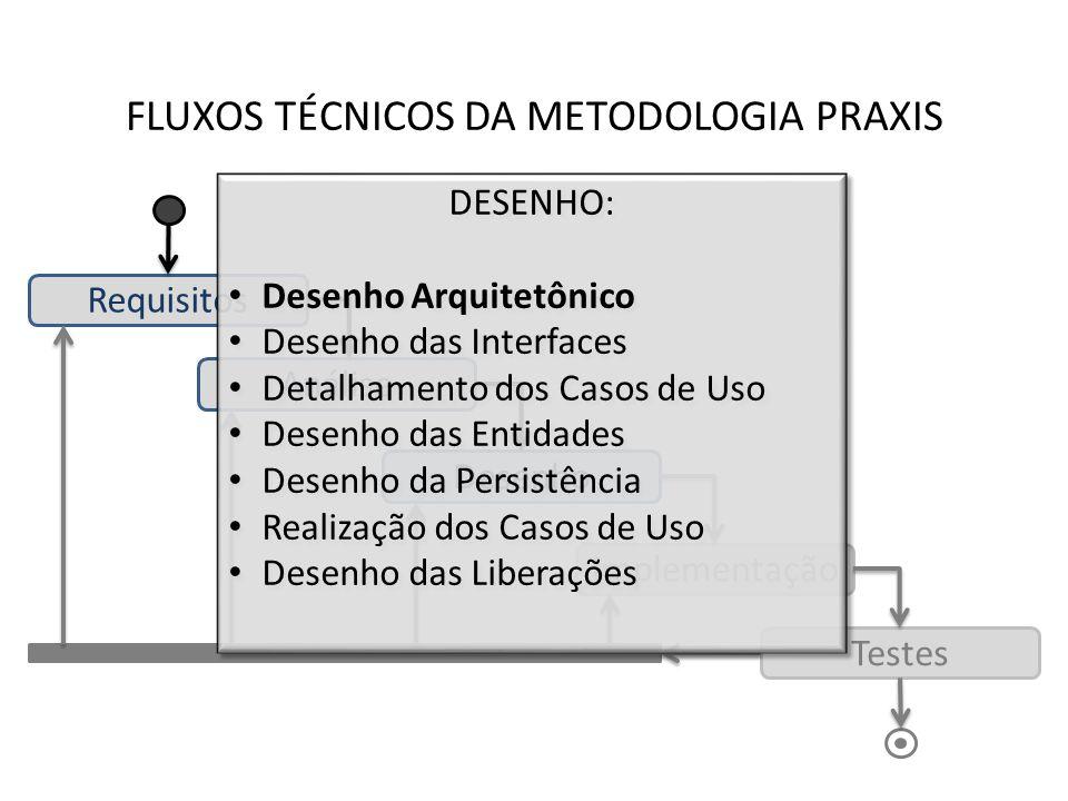 FLUXOS TÉCNICOS DA METODOLOGIA PRAXIS Requisitos Análise Desenho Implementação Testes DESENHO: Desenho Arquitetônico Desenho das Interfaces Detalhamen
