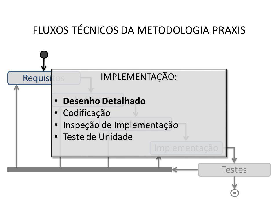 FLUXOS TÉCNICOS DA METODOLOGIA PRAXIS Requisitos Análise Desenho Implementação Testes IMPLEMENTAÇÃO: Desenho Detalhado Codificação Inspeção de Impleme