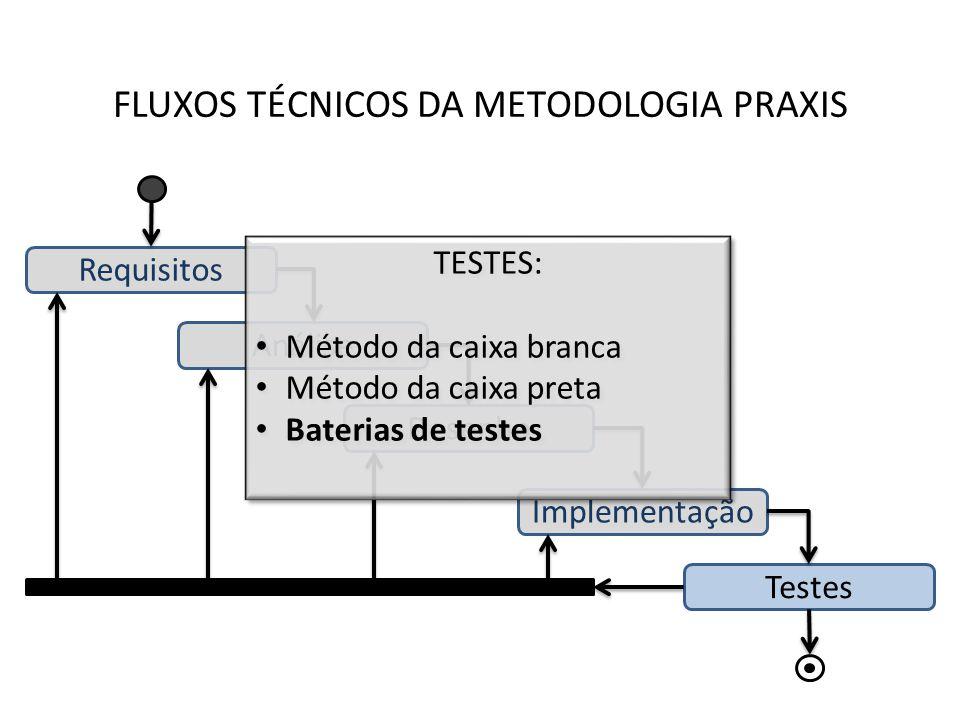 FLUXOS TÉCNICOS DA METODOLOGIA PRAXIS Requisitos Análise Desenho Implementação Testes TESTES: Método da caixa branca Método da caixa preta Baterias de