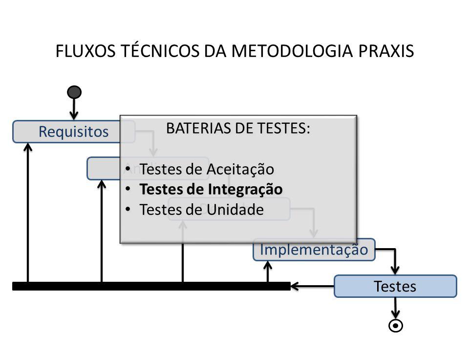 FLUXOS TÉCNICOS DA METODOLOGIA PRAXIS Requisitos Análise Desenho Implementação Testes BATERIAS DE TESTES: Testes de Aceitação Testes de Integração Tes