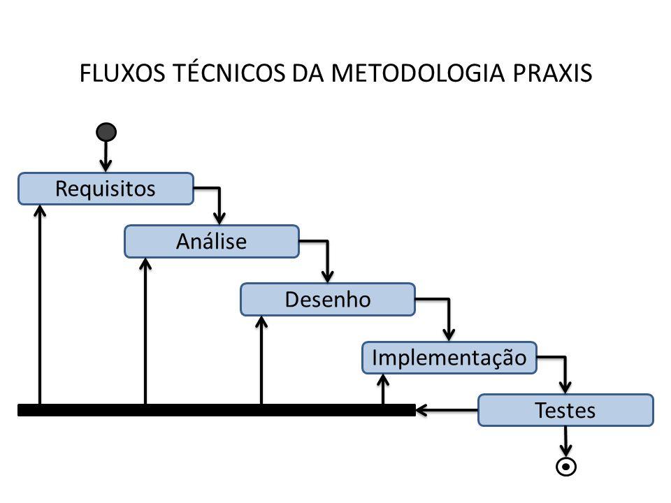FLUXOS TÉCNICOS DA METODOLOGIA PRAXIS Requisitos Análise Desenho Implementação Testes