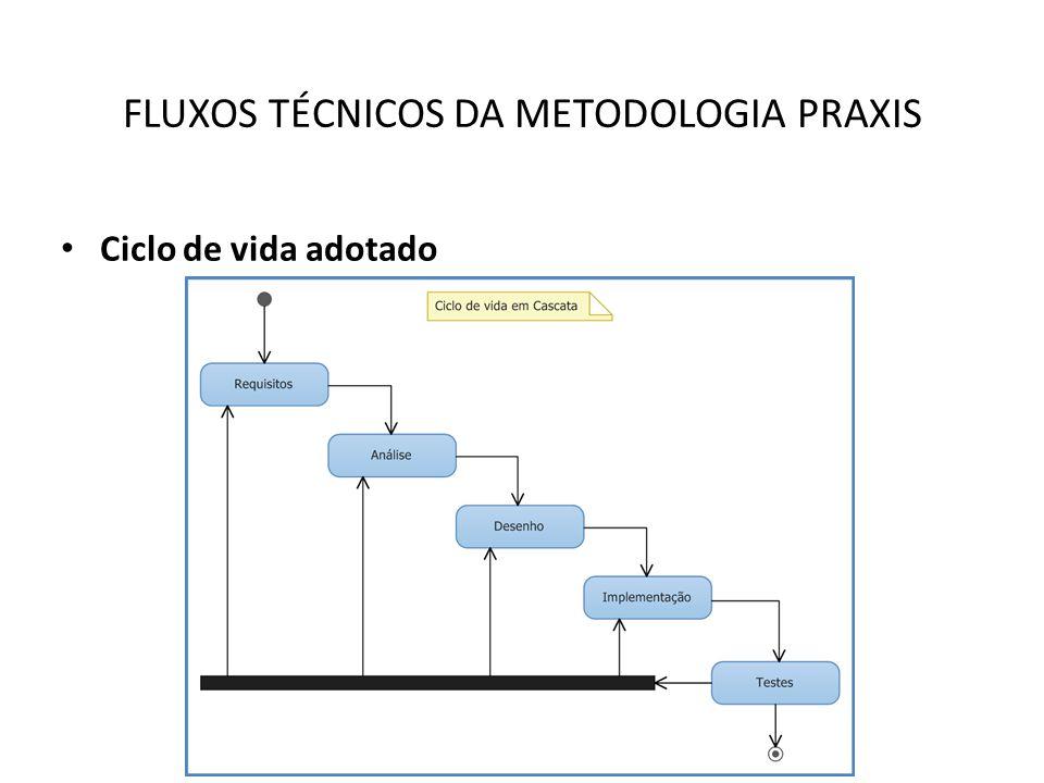 FLUXOS TÉCNICOS DA METODOLOGIA PRAXIS Requisitos Análise Desenho Implementação Testes IDENTIFICAÇÃO DOS ATRIBUTOS: Classe com atributos: IDENTIFICAÇÃO DOS ATRIBUTOS: Classe com atributos: