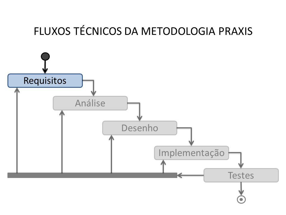 FLUXOS TÉCNICOS DA METODOLOGIA PRAXIS Requisitos Análise Desenho Implementação Testes Requisitos Não-Funcionais: Requisitos de Desempenho Atributos de Qualidade Restrições ao Desenho Requisitos Não-Funcionais: Requisitos de Desempenho Atributos de Qualidade Restrições ao Desenho