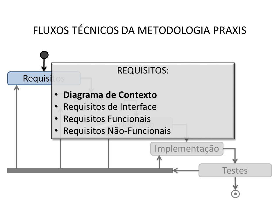 FLUXOS TÉCNICOS DA METODOLOGIA PRAXIS Requisitos Análise Desenho Implementação Testes BATERIAS DE TESTES: Testes de Aceitação Testes de Integração Testes de Unidade BATERIAS DE TESTES: Testes de Aceitação Testes de Integração Testes de Unidade