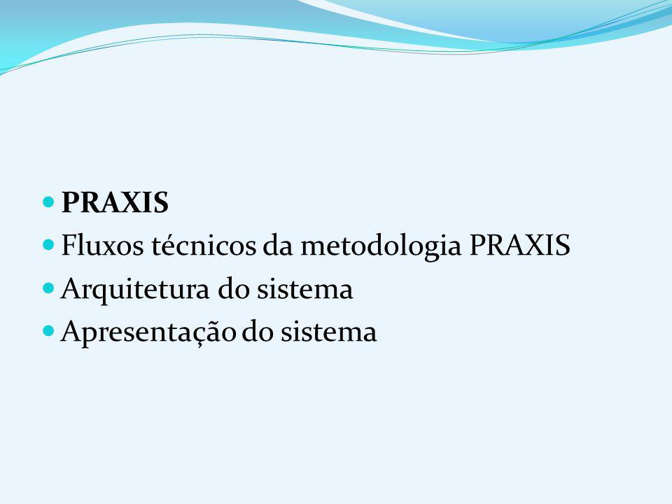 PRAXIS Origem Definição PROCESSO PARA APLICATIVOS EXTENSÍVEIS INTERATIVOS WILSON DE PÁDUA PAULA FILHO