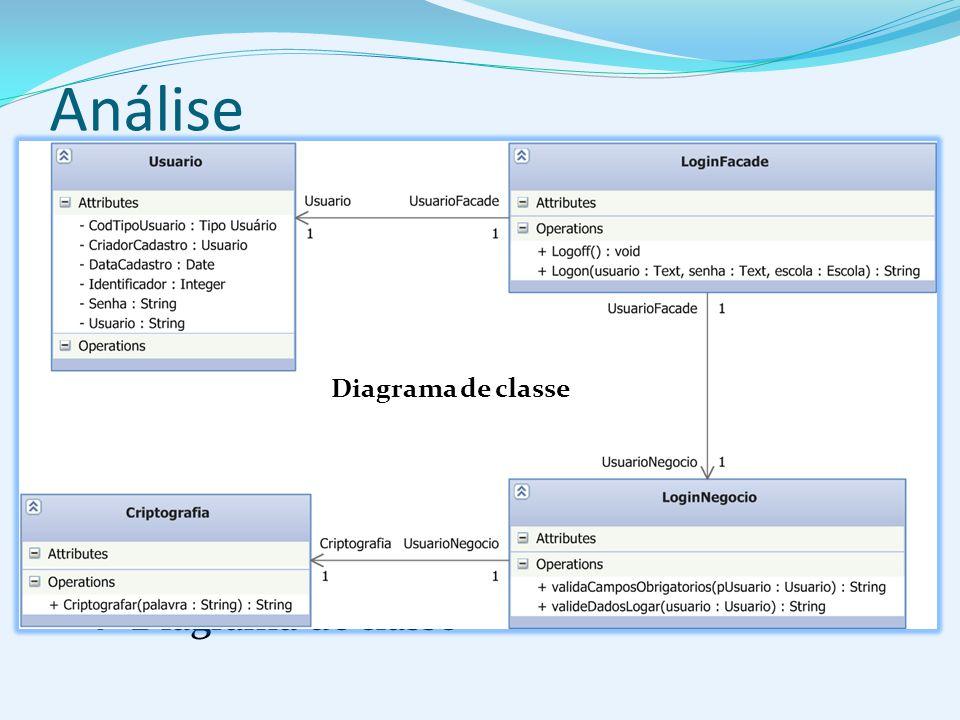 Análise Diagrama de classe Identificação dos atributos Organização das classes Identificação das classes IDENTIFICAÇÃO DAS CLASSES: A escola em todos