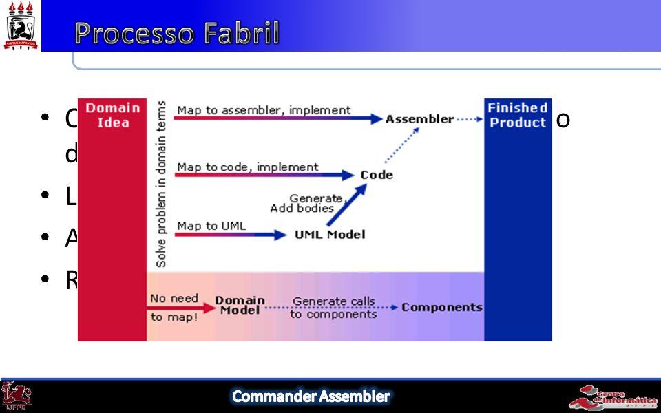 Objetiva aumentar o nível de abstração do desenvolvimento Linhas de Produção Automação Reuso