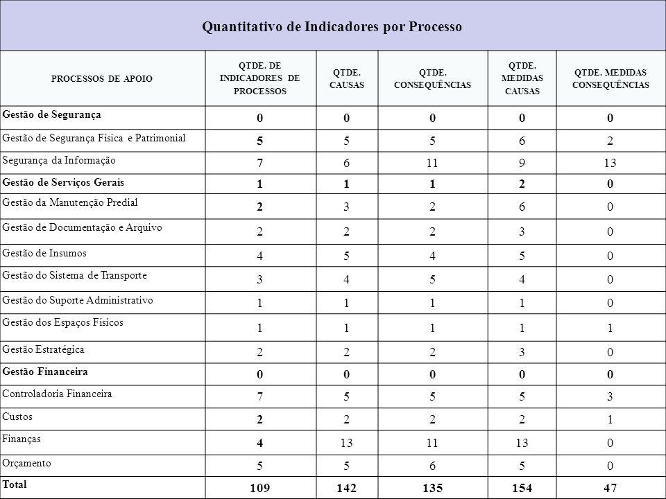 Quantitativo de Indicadores por Processo PROCESSOS DE APOIO QTDE. DE INDICADORES DE PROCESSOS QTDE. CAUSAS QTDE. CONSEQUÊNCIAS QTDE. MEDIDAS CAUSAS QT