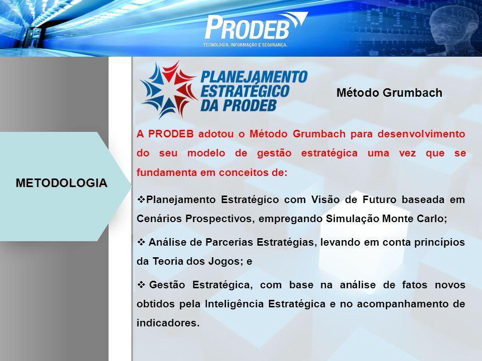 METODOLOGIA A PRODEB adotou o Método Grumbach para desenvolvimento do seu modelo de gestão estratégica uma vez que se fundamenta em conceitos de: Plan