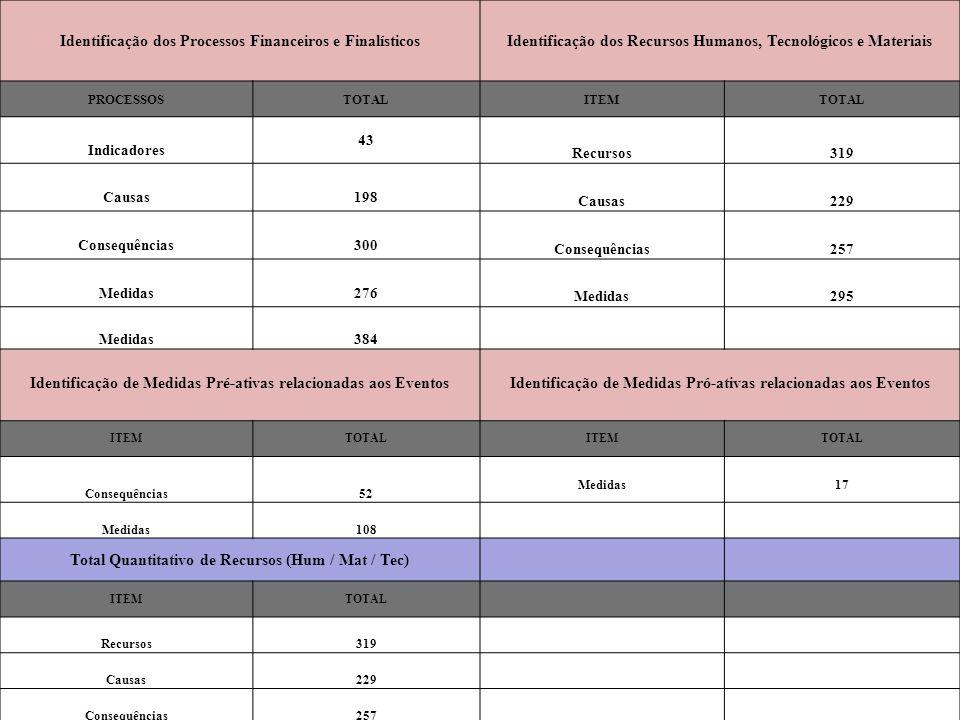 Identificação dos Processos Financeiros e FinalísticosIdentificação dos Recursos Humanos, Tecnológicos e Materiais PROCESSOSTOTALITEMTOTAL Indicadores