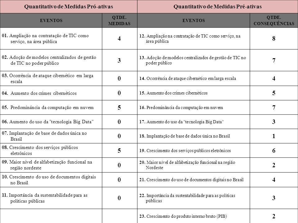 PROCESSOS FINALÍSTICOS QTDE.DE INDICADORES DE PROCESSOS QTDE.